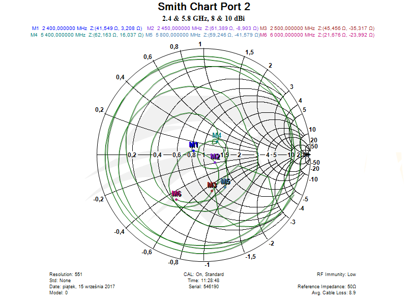 Raptor SR for Spark Dual Band Port 2, Smith Chart.png